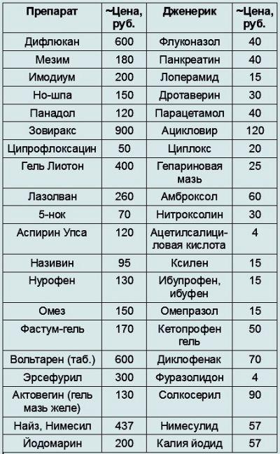 Список Дешевых Аналогов